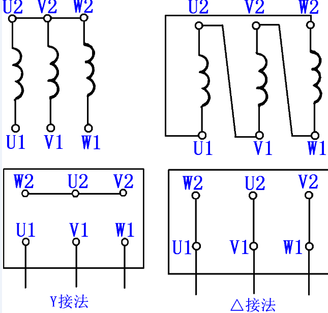 油泵电机出厂时是三角形接法还是星形接法,应视油泵电机厂家规定而进行,可以从油泵电机的铭牌上查到相关信息。 油泵专用电机的星形接法(也称Y形接法)就是3个末端连接在一起引出中线,由3个首端引出3条火线。各相电压源的正极性端U1、V1、W1引出,以便与负载相连。星形接法时线电压为相电压的√3倍,3个线电压间的相位差仍为120°,它们比3个相电压各超前30°。星形接法有一个公共点,称为中性点。 油泵专用电机的三角形接法(也称形接法)就是对称三相电压源是依次相连的,相位超前的电压源的负
