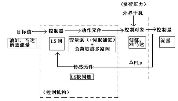 负荷传感的闭环控制图.png